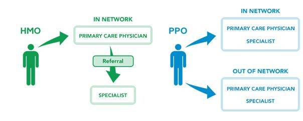 Difference-between-HMO-and-PPO
