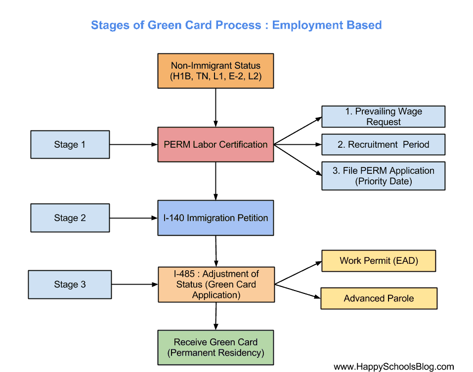 Green-Card-Stages