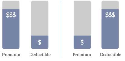 premium_deductible